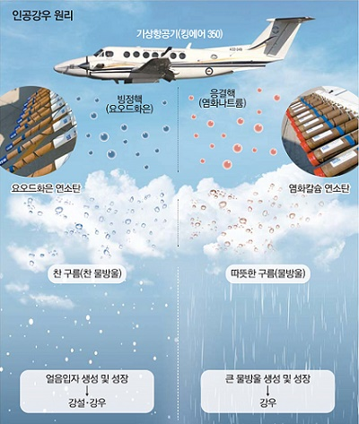 韓国気象庁、25日に微細粉塵対策で初の人工雨実験 - もっと! コリア ...