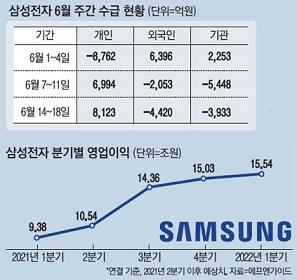 株価 暴落 サムスン ファーウェイ制裁で韓国サムスン株価暴落! 米中板挟みで危機的状況に!